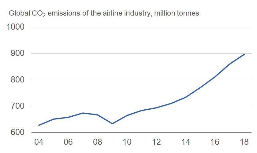 CO2 emissions of aviation industry on the rise