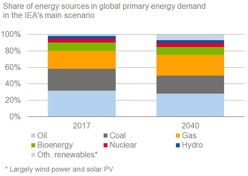 Fossil energy sources will remain dominant in the long term